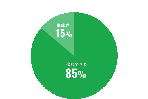 達成できた85%未達成15%
