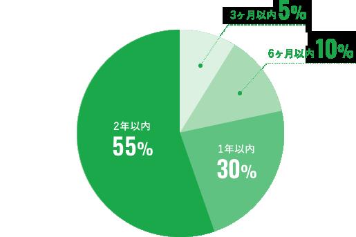 3ヶ月以内5% 6ヶ月以内10% 1年以内30% 2年以内55%